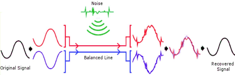 Balanceo de señales Fuente: http://www.adethefade.com/wp-content/uploads/2013/07/Balanced.png