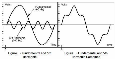 Imágen que nos muestra la distorsión armónica en una frecuencia de 60 Hz con el 5 armónico de la misma.