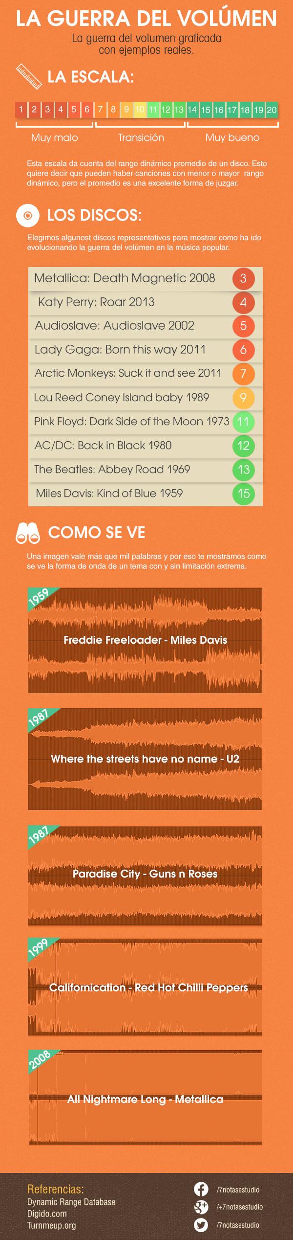 Comparativa Guerra del volumen