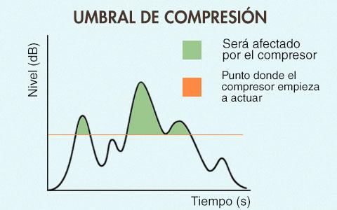 umbral de compresion