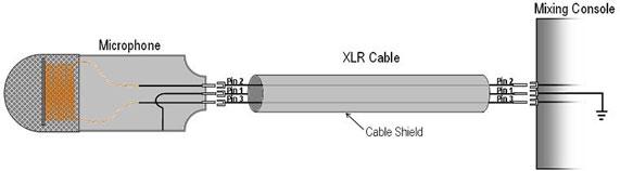 conexión-XLR-de-microfono-dinamico