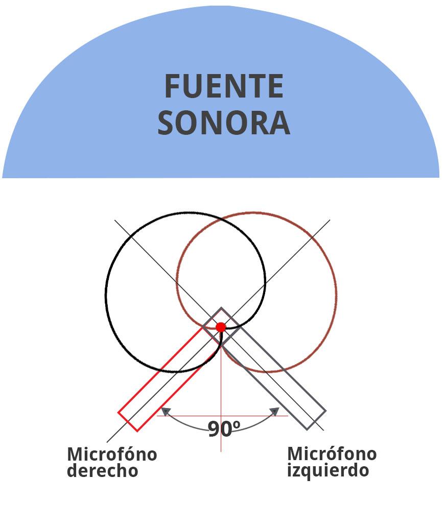 microfonía-estereo-XY
