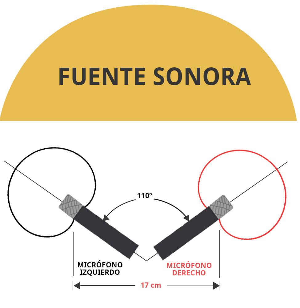 Técnica de microfonía ORTF par coincidente