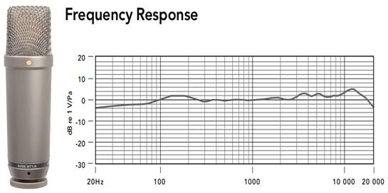 NT1 A Rode respuesta en frecuencia
