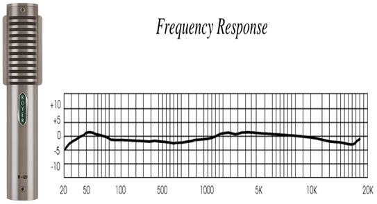 Royer R-121 respuesta en frecuencia