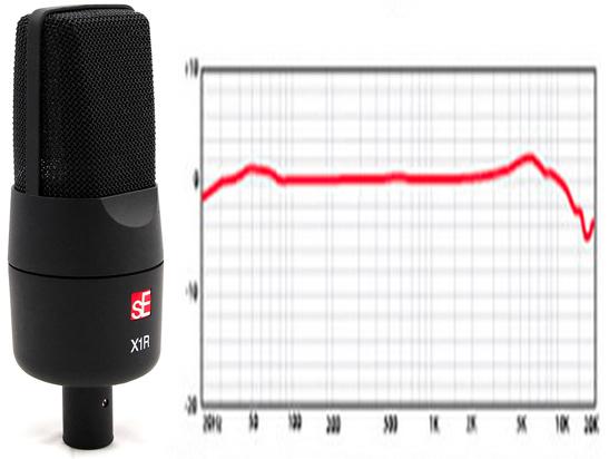 Se XR1 Micrófono a cinta y respuesta en frecuencia