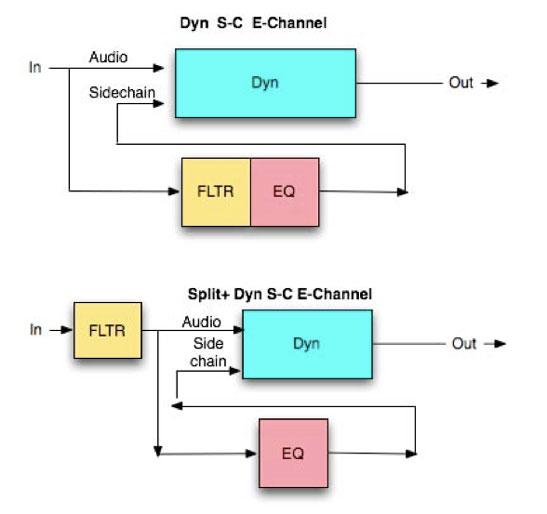 Ruteo de la señal específico del canal E. Se puede observar lo que sucede cuando se selecciona Eq to Dyn SC. También lo que sucede cuando apretamos Split+ Eq to Dyn SC.