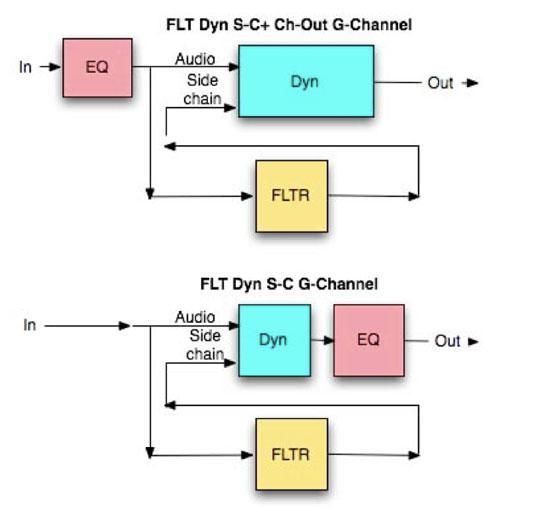 Ruteo de la señal específico del canal G. Se puede observar lo que sucede cuando se selecciona FLT to Dyn SC + Dyn to ch-out. También lo que sucede cuando apretamos Flt to Dyn SC.